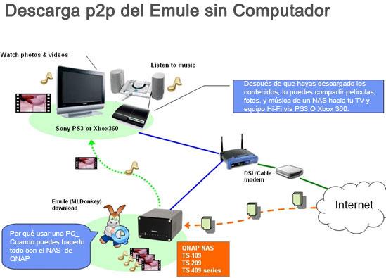 lang_es]Como Instalar y Ejecutar MLDonkey en el NAS de QNAP[/lang_es